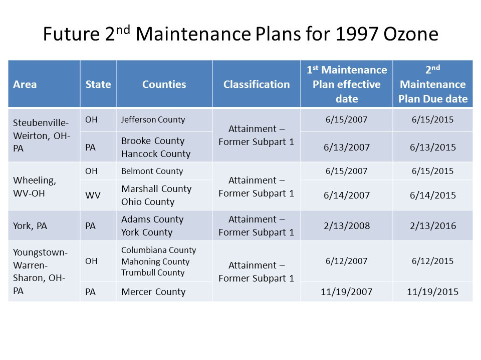 Future 2 nd Maintenance Plans for 1997 Ozone AreaStateCountiesClassification 1 st Maintenance Plan effective date 2 nd Maintenance Plan Due date Steubenville- Weirton, OH- PA OHJefferson County Attainment – Former Subpart 1 6/15/20076/15/2015 PA Brooke County Hancock County 6/13/20076/13/2015 Wheeling, WV-OH OHBelmont County Attainment – Former Subpart 1 6/15/20076/15/2015 WV Marshall County Ohio County 6/14/20076/14/2015 York, PAPA Adams County York County Attainment – Former Subpart 1 2/13/20082/13/2016 Youngstown- Warren- Sharon, OH- PA OH Columbiana County Mahoning County Trumbull County Attainment – Former Subpart 1 6/12/20076/12/2015 PAMercer County11/19/200711/19/2015
