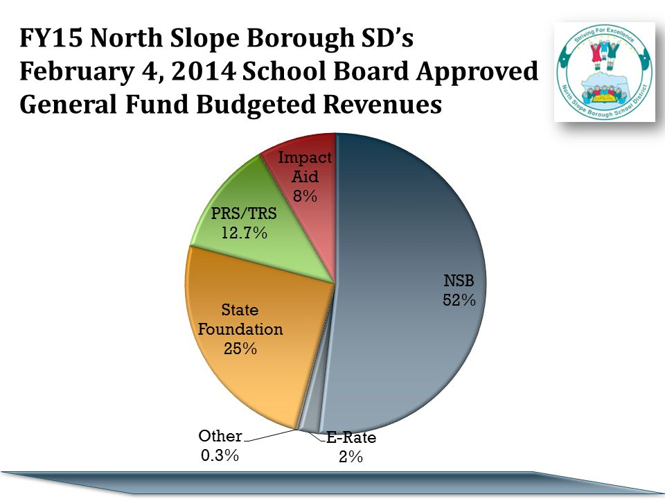 FY15 North Slope Borough SD's February 4, 2014 School Board Approved General Fund Budgeted Revenues
