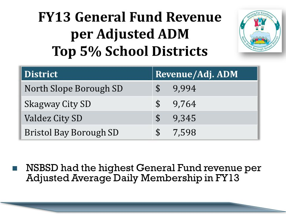 FY13 General Fund Revenue per Adjusted ADM Top 5% School Districts NSBSD had the highest General Fund revenue per Adjusted Average Daily Membership in FY13