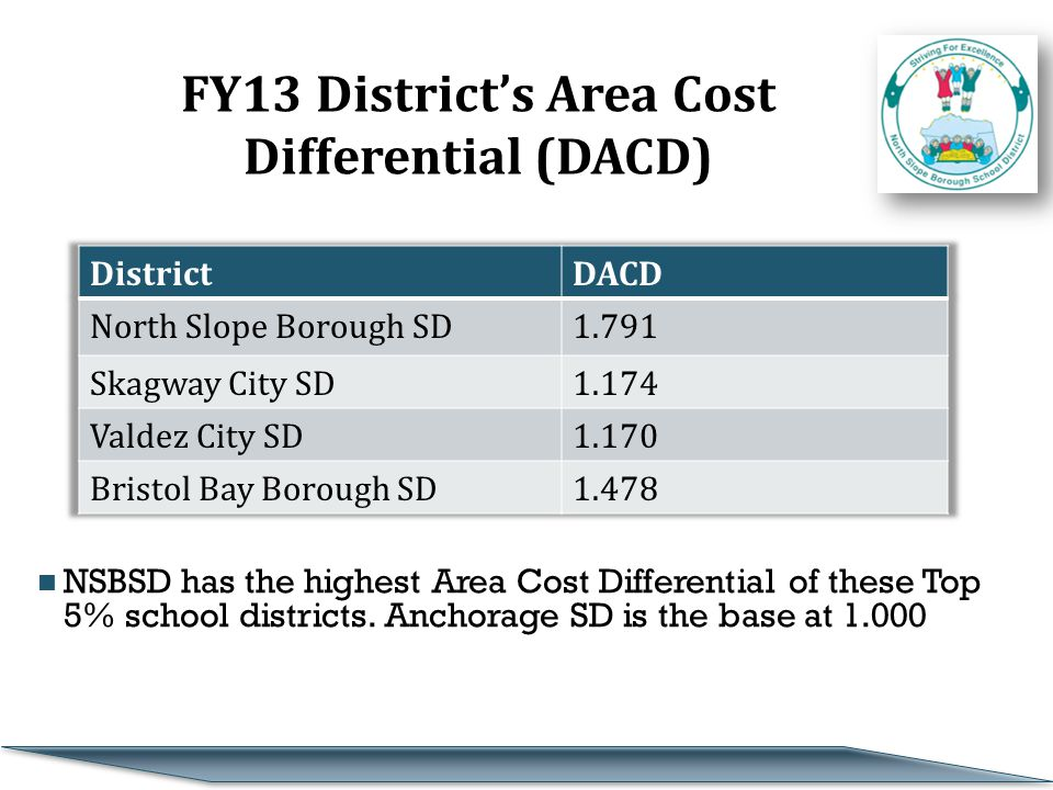 FY13 District's Area Cost Differential (DACD) NSBSD has the highest Area Cost Differential of these Top 5% school districts.