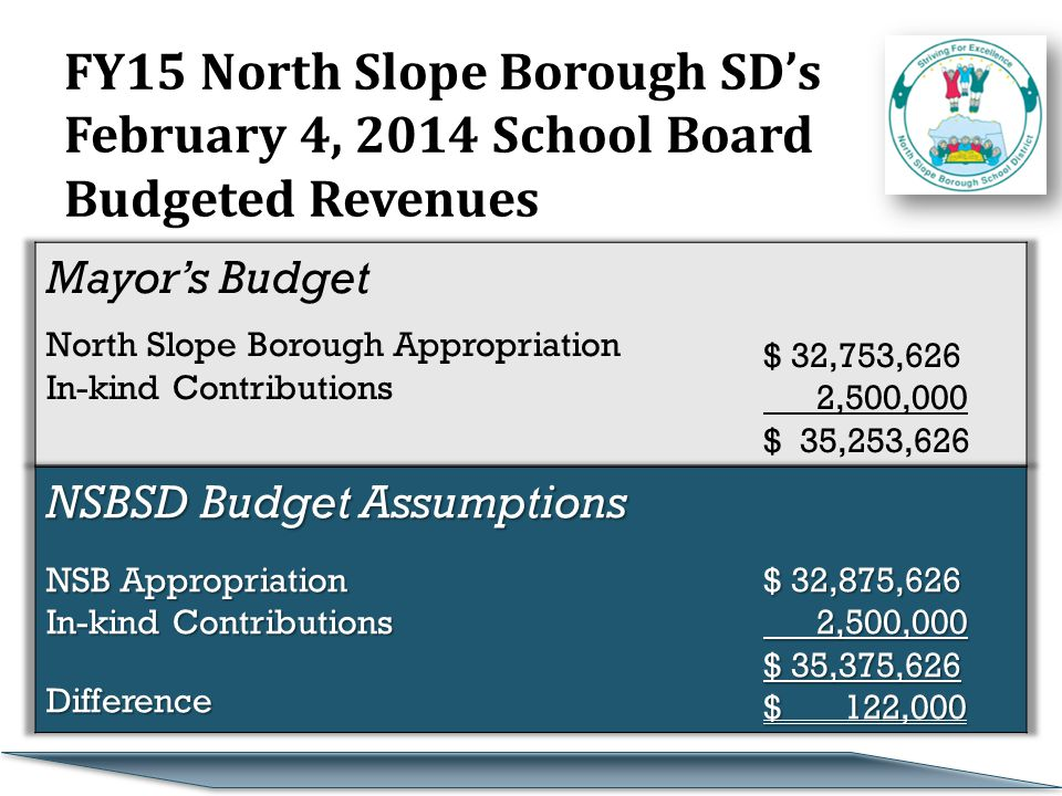 FY15 North Slope Borough SD's February 4, 2014 School Board Budgeted Revenues