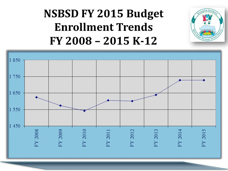 FY15 North Slope Borough SD's Enrollment Trends and Projection