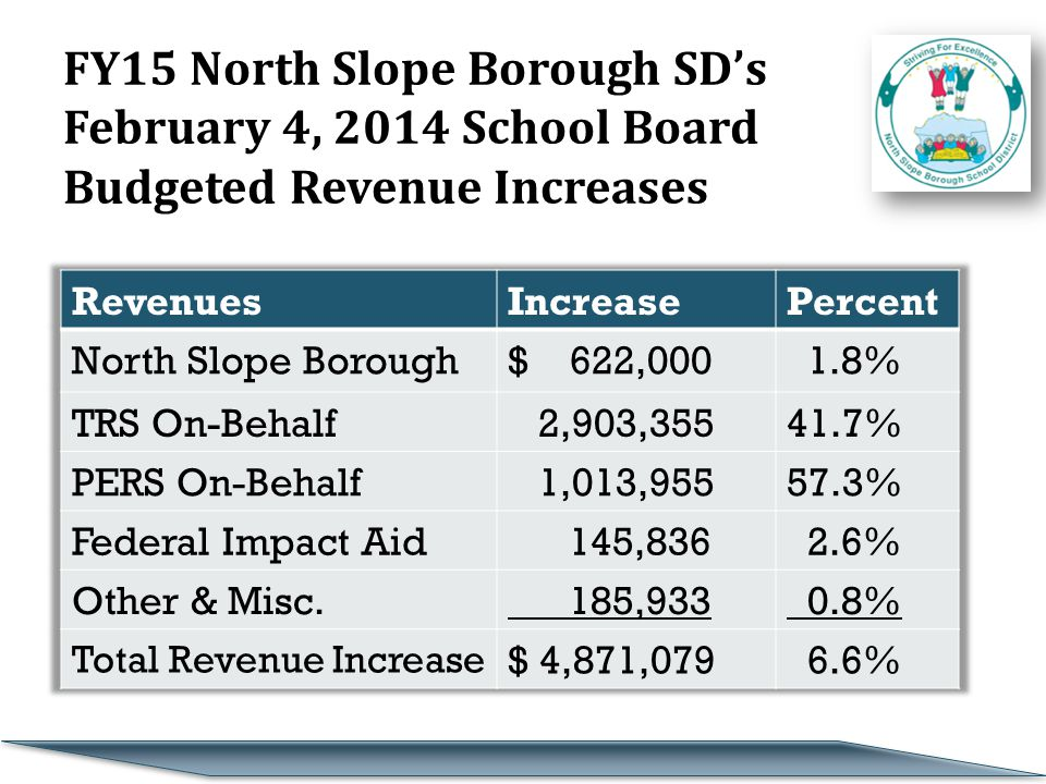 FY15 North Slope Borough SD's February 4, 2014 School Board Budgeted Revenue Increases