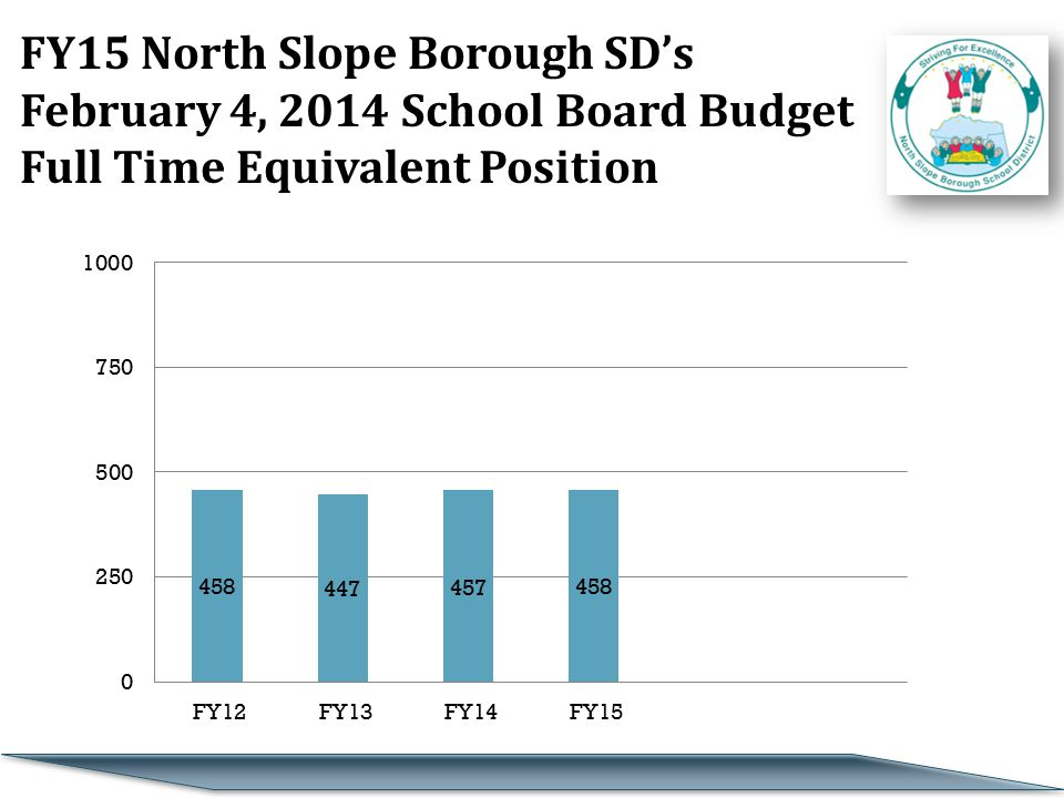 FY15 North Slope Borough SD's February 4, 2014 School Board Budget Full Time Equivalent Position