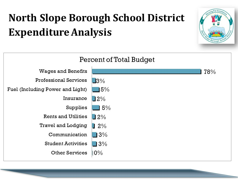 North Slope Borough School District Expenditure Analysis