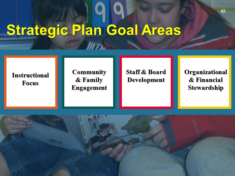 Staff & Board Development Organizational & Financial Stewardship Community & Family Engagement Instructional Focus Strategic Plan Goal Areas 42