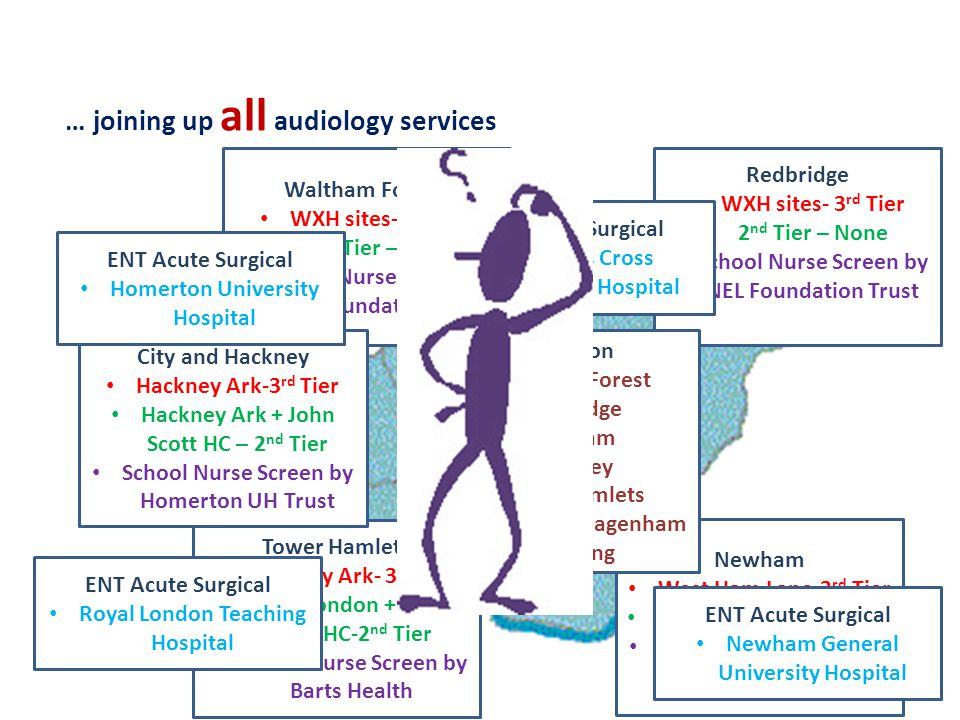 Redbridge WXH sites- 3 rd Tier 2 nd Tier – None School Nurse Screen by NEL Foundation Trust Waltham Forest. WXH sites- 3 rd Tier 2 nd Tier – None Scho