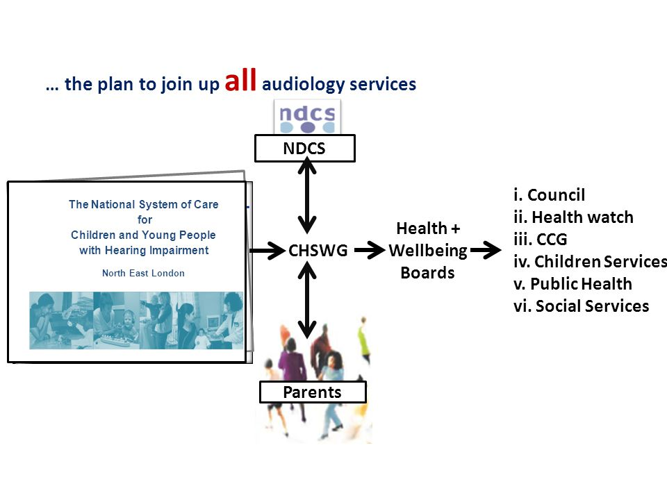 … the plan to join up all audiology services The National System of Care for Children and Young People with Hearing Impairment North East London CHSWG