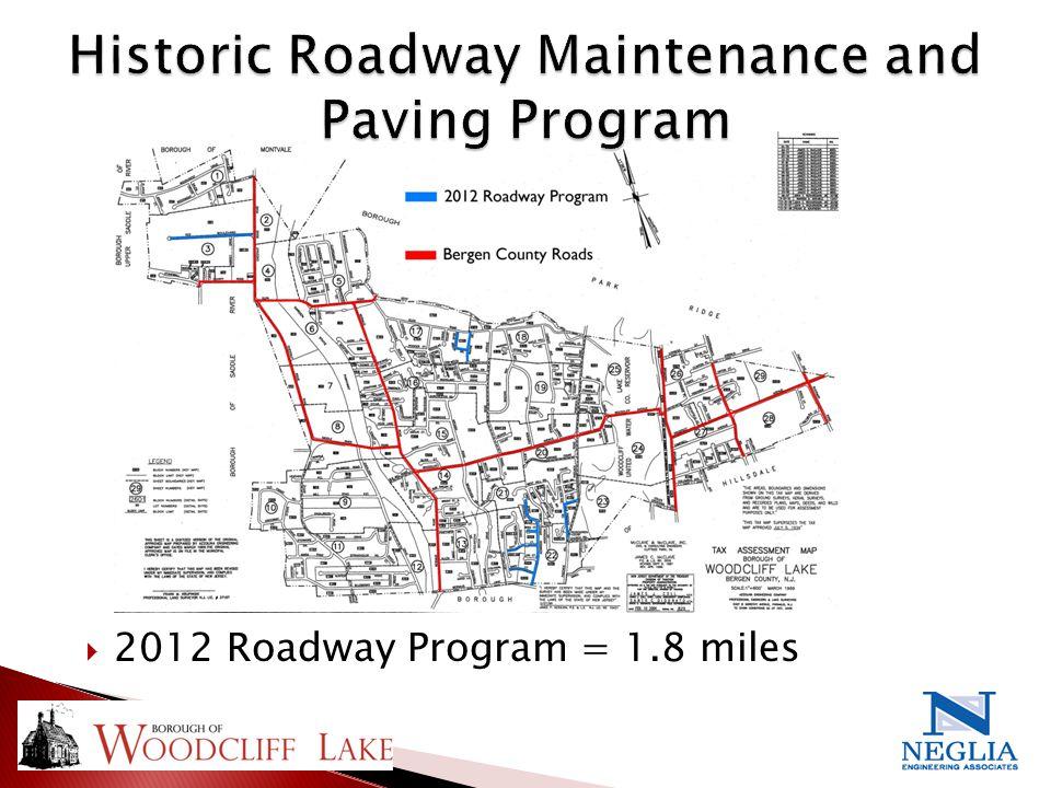  2012 Roadway Program = 1.8 miles