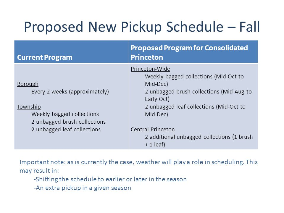 Proposed New Pickup Schedule – Spring/Summer Current Program Proposed Program for Consolidated Princeton Spring Borough Every 2 weeks (approximately) Township 2 unbagged brush/leaf collections Princeton-Wide Weekly bagged collections (Late Mar to Early Jun) 2 unbagged brush/leaf collections (Early Apr to Late May) Central Princeton 1 additional unbagged brush/leaf collection Summer Borough Every 2 weeks (approximately) Township None Central Princeton Every 4 weeks (bagged) Important note: as is currently the case, weather will play a role in scheduling.