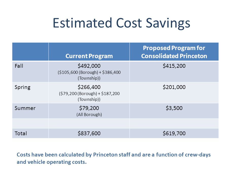 Estimated Cost Savings Current Program Proposed Program for Consolidated Princeton Fall$492,000 ($105,600 (Borough) + $386,400 (Township)) $415,200 Spring$266,400 ($79,200 (Borough) + $187,200 (Township)) $201,000 Summer$79,200 (All Borough) $3,500 Total$837,600$619,700 Costs have been calculated by Princeton staff and are a function of crew-days and vehicle operating costs.