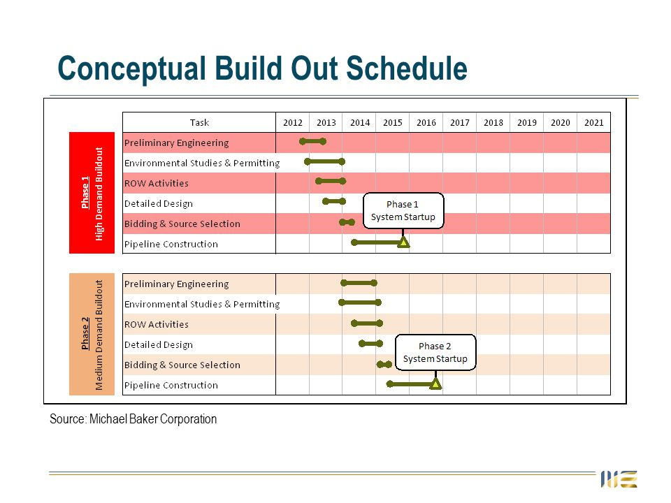Conceptual Build Out Schedule Source: Michael Baker Corporation