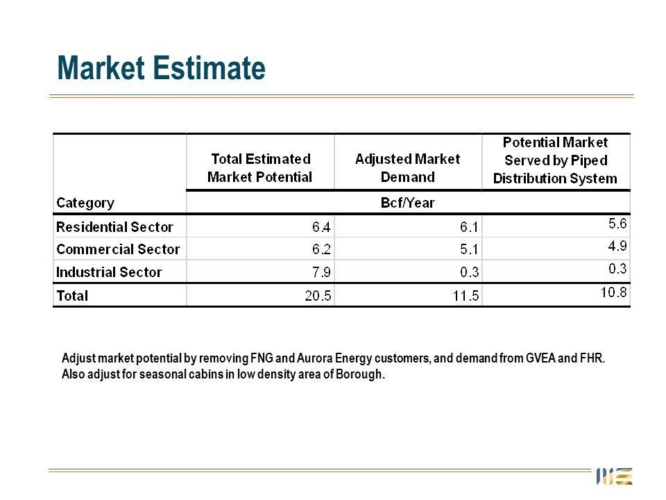 Market Estimate Adjust market potential by removing FNG and Aurora Energy customers, and demand from GVEA and FHR.