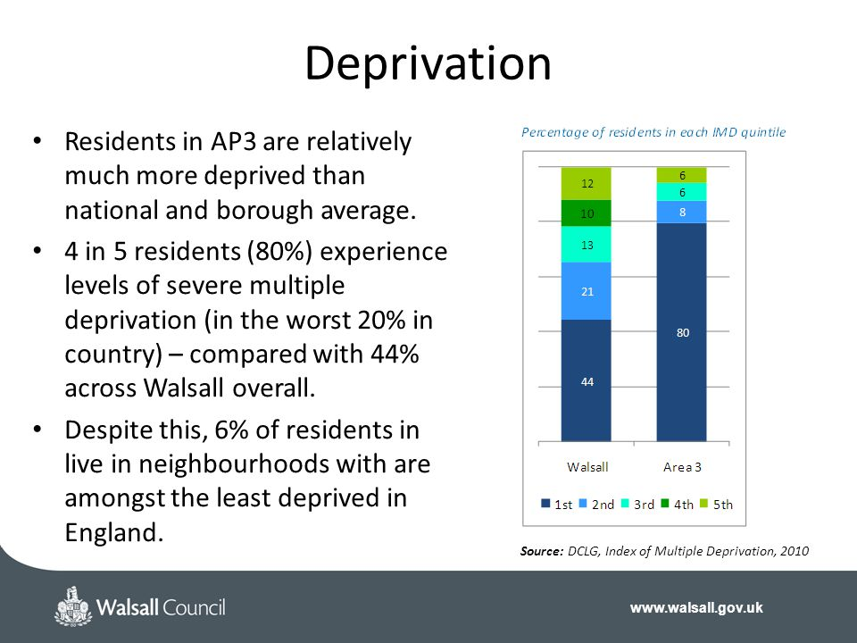 www.walsall.gov.uk Deprivation Residents in AP3 are relatively much more deprived than national and borough average. 4 in 5 residents (80%) experience