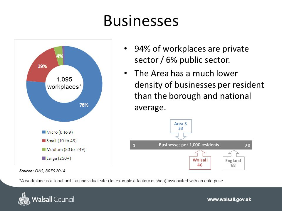 www.walsall.gov.uk Businesses 1,095 workplaces* Source: ONS, BRES 2014 *A workplace is a 'local unit': an individual site (for example a factory or shop) associated with an enterprise.