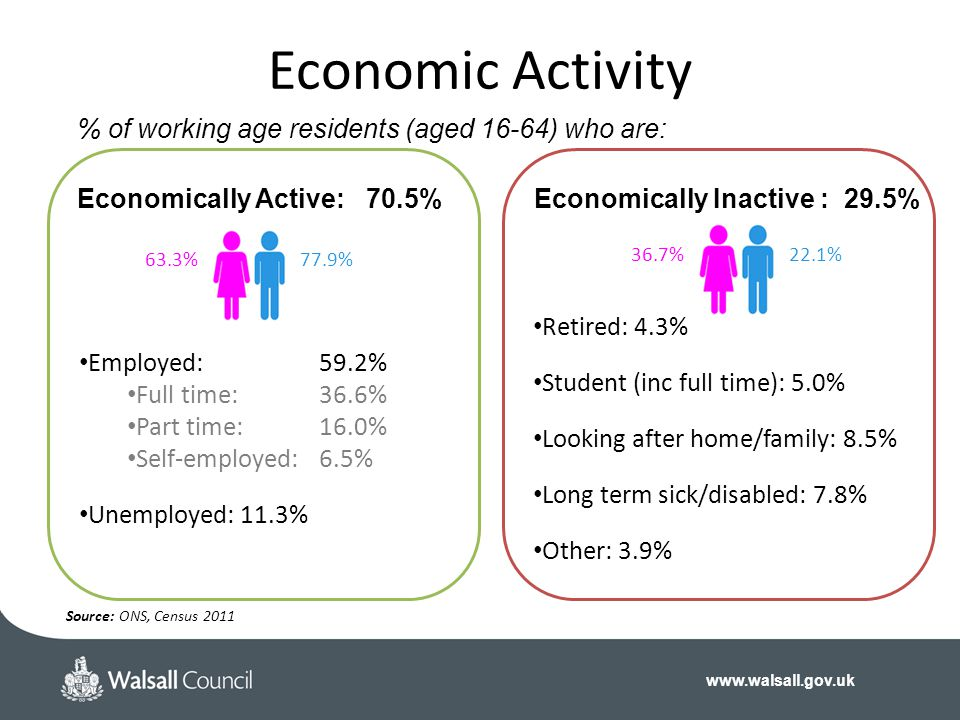 www.walsall.gov.uk Retired: 4.3% Student (inc full time): 5.0% Looking after home/family: 8.5% Long term sick/disabled: 7.8% Other: 3.9% Employed:59.2% Full time:36.6% Part time:16.0% Self-employed:6.5% Unemployed: 11.3% Economic Activity Economically Active: 70.5%Economically Inactive : 29.5% 77.9%63.3%22.1%36.7% % of working age residents (aged 16-64) who are: Source: ONS, Census 2011