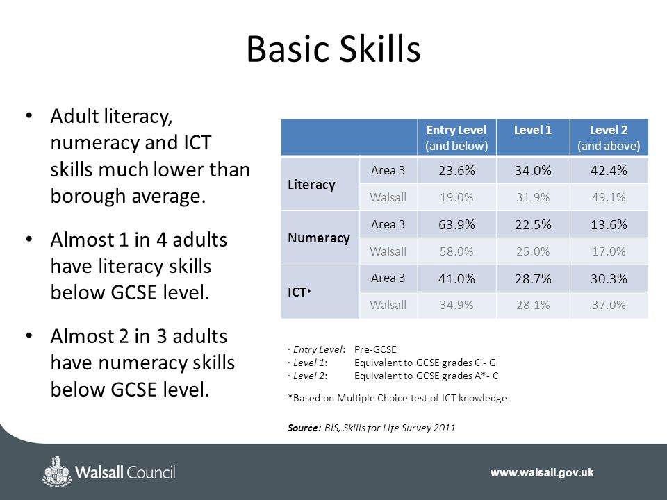 www.walsall.gov.uk Basic Skills Entry Level (and below) Level 1Level 2 (and above) Literacy Area 3 23.6%34.0%42.4% Walsall19.0%31.9%49.1% Numeracy Area 3 63.9%22.5%13.6% Walsall58.0%25.0%17.0% ICT * Area 3 41.0%28.7%30.3% Walsall34.9%28.1%37.0% · Entry Level: Pre-GCSE · Level 1:Equivalent to GCSE grades C - G · Level 2:Equivalent to GCSE grades A*- C *Based on Multiple Choice test of ICT knowledge Source: BIS, Skills for Life Survey 2011 Adult literacy, numeracy and ICT skills much lower than borough average.