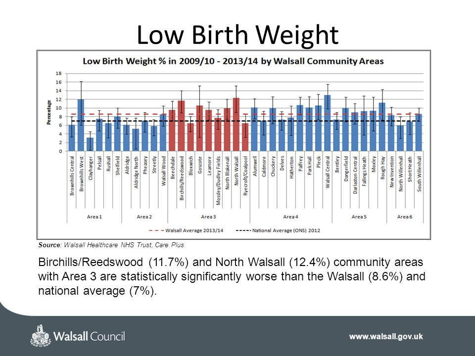 www.walsall.gov.uk Low Birth Weight Birchills/Reedswood (11.7%) and North Walsall (12.4%) community areas with Area 3 are statistically significantly