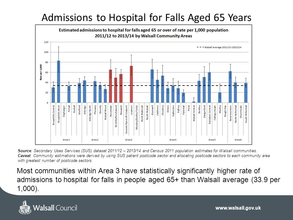 www.walsall.gov.uk Admissions to Hospital for Falls Aged 65 Years Source: Secondary Uses Services (SUS) dataset 2011/12 – 2013/14 and Census 2011 popu