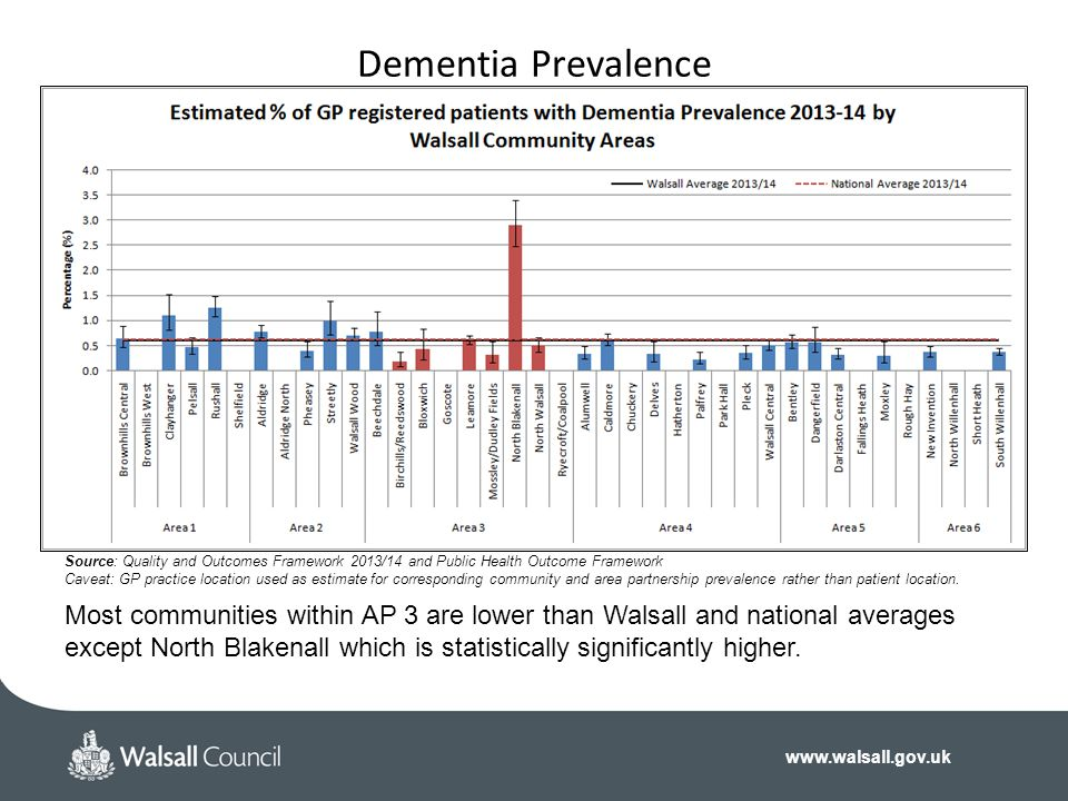 www.walsall.gov.uk Dementia Prevalence Source: Quality and Outcomes Framework 2013/14 and Public Health Outcome Framework Caveat: GP practice location