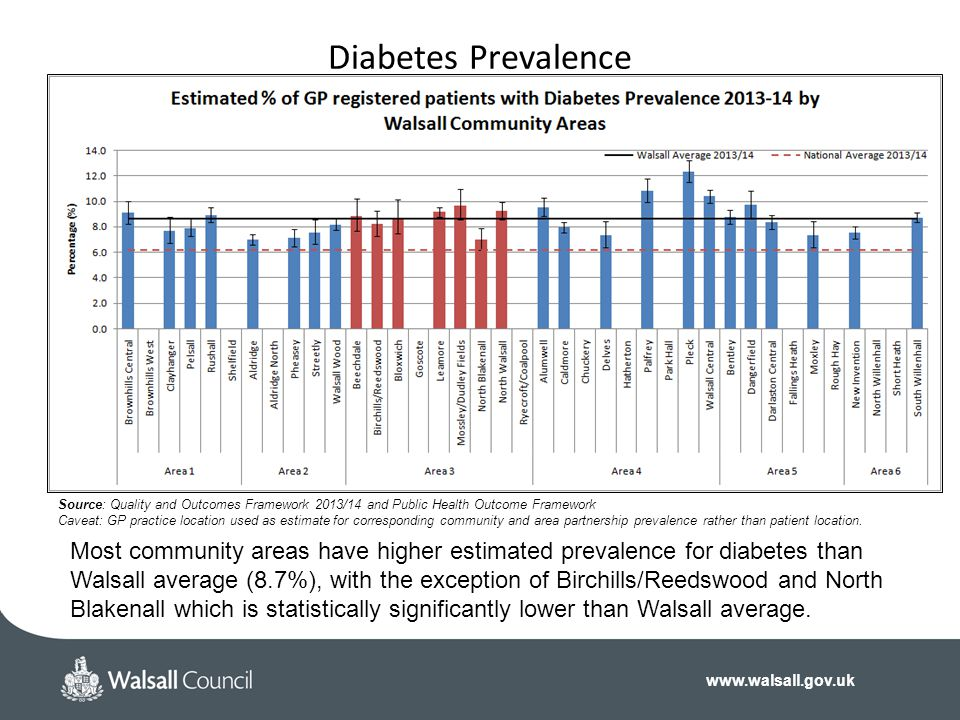 www.walsall.gov.uk Diabetes Prevalence Source: Quality and Outcomes Framework 2013/14 and Public Health Outcome Framework Caveat: GP practice location