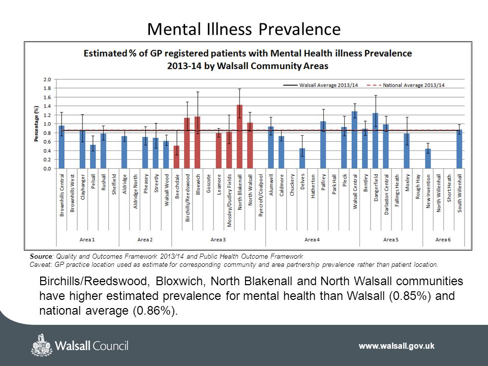 www.walsall.gov.uk Mental Illness Prevalence Source: Quality and Outcomes Framework 2013/14 and Public Health Outcome Framework Caveat: GP practice location used as estimate for corresponding community and area partnership prevalence rather than patient location.