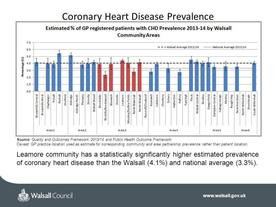 www.walsall.gov.uk Coronary Heart Disease Prevalence Source: Quality and Outcomes Framework 2013/14 and Public Health Outcome Framework Caveat: GP pra