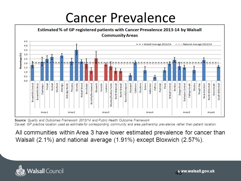 www.walsall.gov.uk Cancer Prevalence 43 Source: Quality and Outcomes Framework 2013/14 and Public Health Outcome Framework Caveat: GP practice location used as estimate for corresponding community and area partnership prevalence rather than patient location.