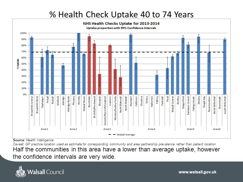 www.walsall.gov.uk % Health Check Uptake 40 to 74 Years Source: Health Intelligence Caveat: GP practice location used as estimate for corresponding community and area partnership prevalence rather than patient location.