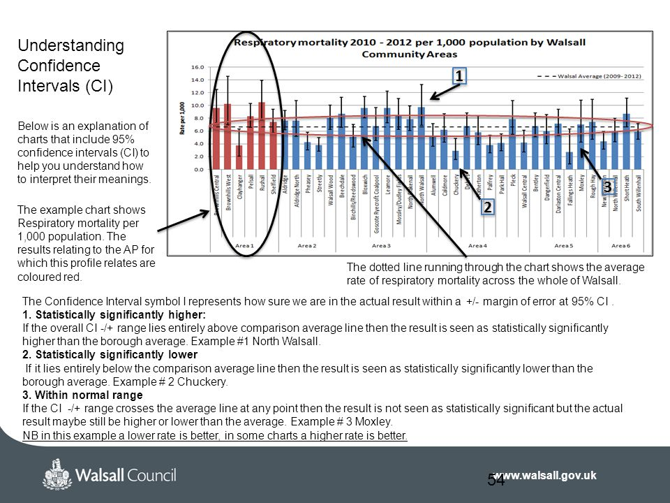 www.walsall.gov.uk 54 Understanding Confidence Intervals (CI) Below is an explanation of charts that include 95% confidence intervals (CI) to help you understand how to interpret their meanings.