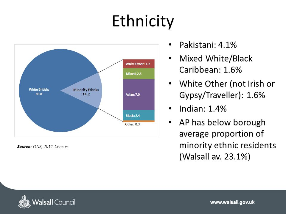 www.walsall.gov.uk Ethnicity Source: ONS, 2011 Census Pakistani: 4.1% Mixed White/Black Caribbean: 1.6% White Other (not Irish or Gypsy/Traveller): 1.6% Indian: 1.4% AP has below borough average proportion of minority ethnic residents (Walsall av.
