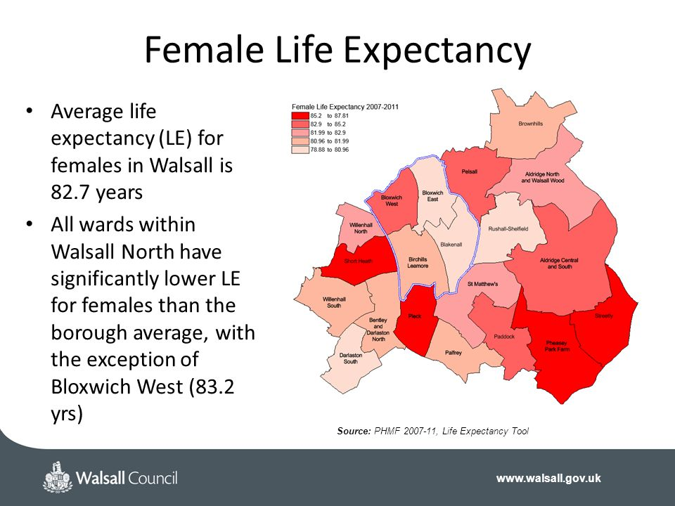 www.walsall.gov.uk Female Life Expectancy Average life expectancy (LE) for females in Walsall is 82.7 years All wards within Walsall North have significantly lower LE for females than the borough average, with the exception of Bloxwich West (83.2 yrs) Source: PHMF 2007-11, Life Expectancy Tool
