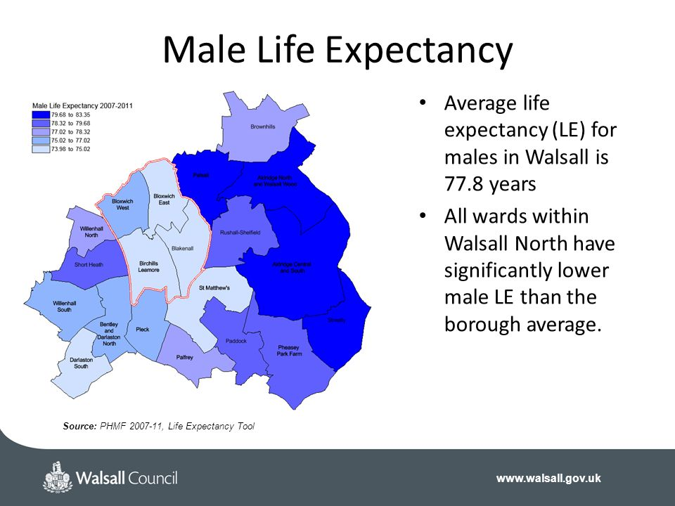www.walsall.gov.uk Male Life Expectancy Source: PHMF 2007-11, Life Expectancy Tool Average life expectancy (LE) for males in Walsall is 77.8 years All wards within Walsall North have significantly lower male LE than the borough average.