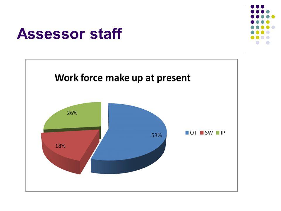 Assessor staff