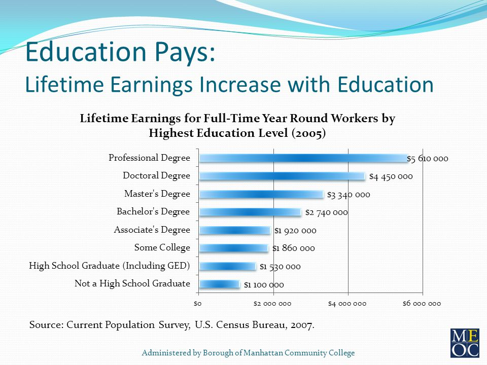 Education Pays: Lifetime Earnings Increase with Education Source: Current Population Survey, U.S.