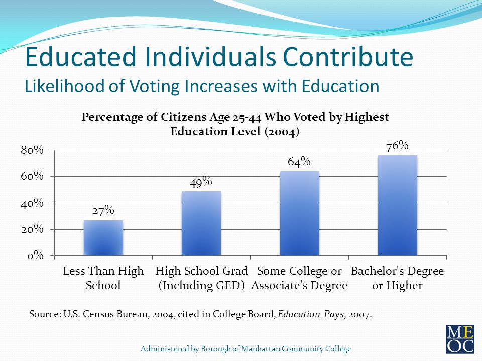Educated Individuals Contribute Likelihood of Voting Increases with Education Source: U.S.