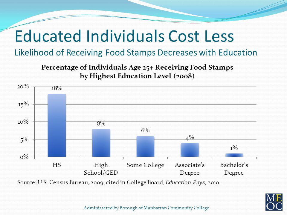 Educated Individuals Cost Less Likelihood of Receiving Food Stamps Decreases with Education Source: U.S.