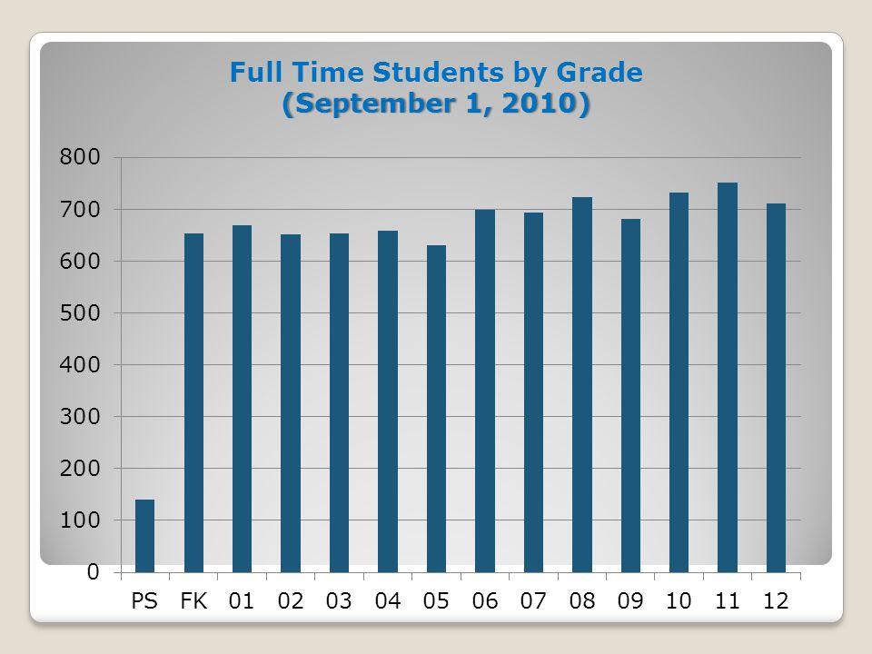 Full Time Students by Grade (September 1, 2010)(September 1, 2010)