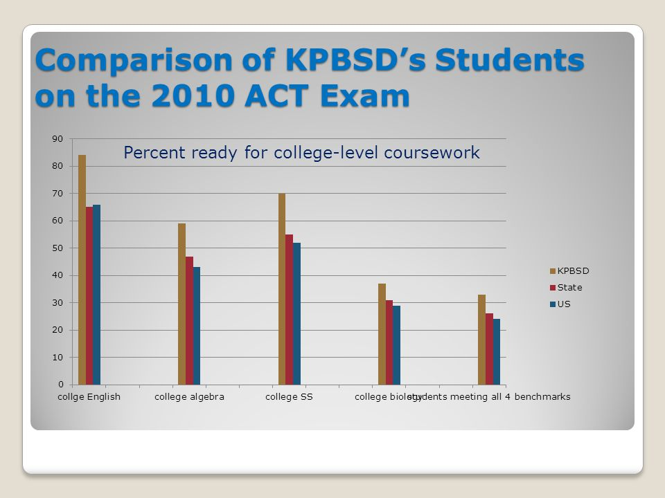 Comparison of KPBSD's Students on the 2010 ACT Exam Percent ready for college-level coursework