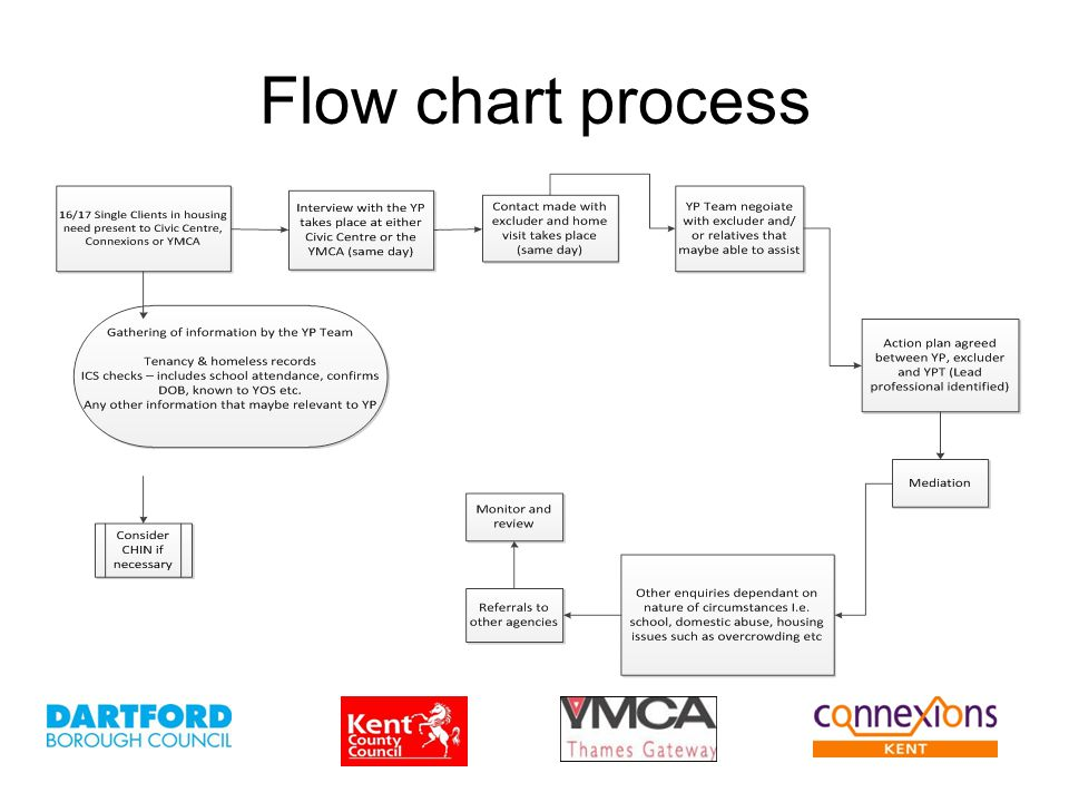 Flow chart process