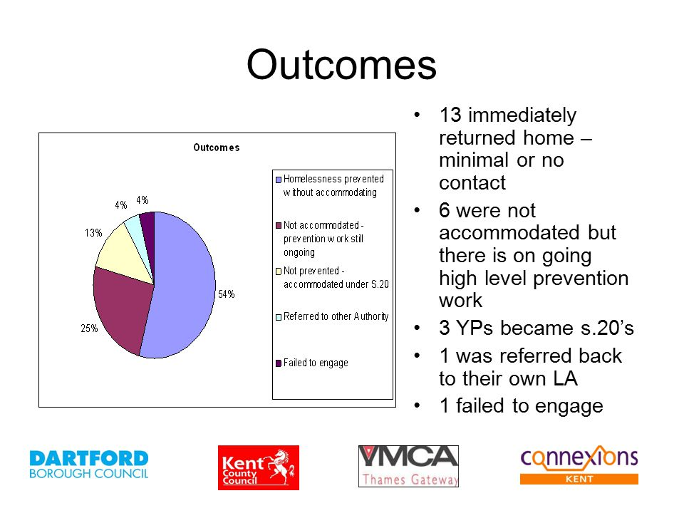 Outcomes 13 immediately returned home – minimal or no contact 6 were not accommodated but there is on going high level prevention work 3 YPs became s.20's 1 was referred back to their own LA 1 failed to engage