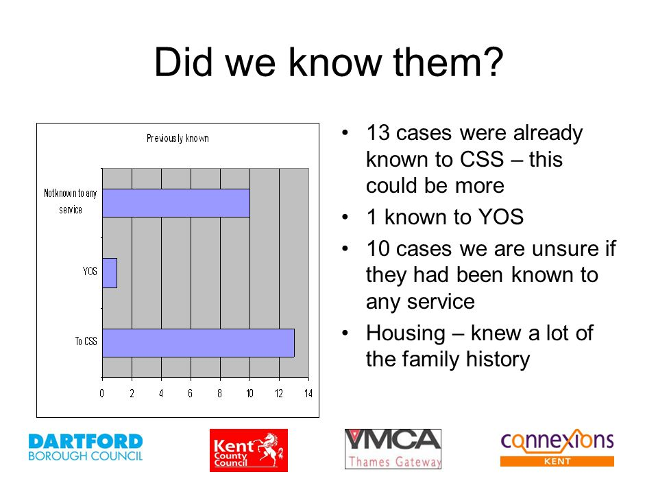 Did we know them? 13 cases were already known to CSS – this could be more 1 known to YOS 10 cases we are unsure if they had been known to any service