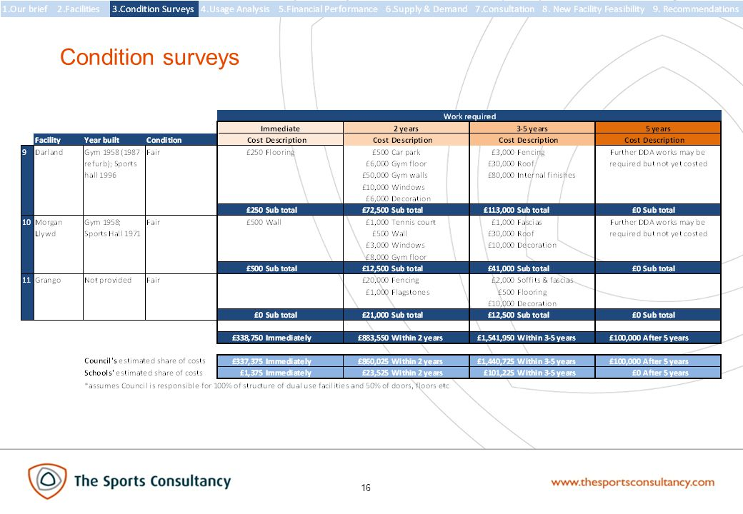 16 Condition surveys