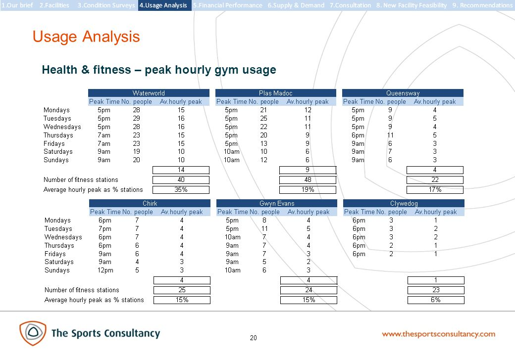 20 Usage Analysis Health & fitness – peak hourly gym usage