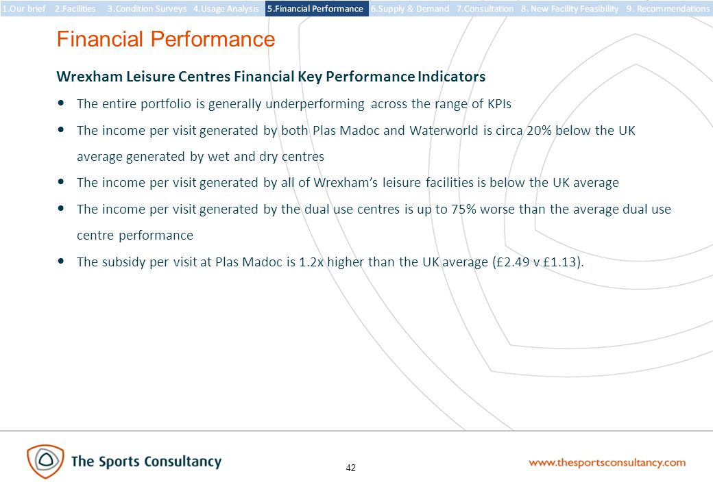 42 Wrexham Leisure Centres Financial Key Performance Indicators The entire portfolio is generally underperforming across the range of KPIs The income per visit generated by both Plas Madoc and Waterworld is circa 20% below the UK average generated by wet and dry centres The income per visit generated by all of Wrexham's leisure facilities is below the UK average The income per visit generated by the dual use centres is up to 75% worse than the average dual use centre performance The subsidy per visit at Plas Madoc is 1.2x higher than the UK average (£2.49 v £1.13).