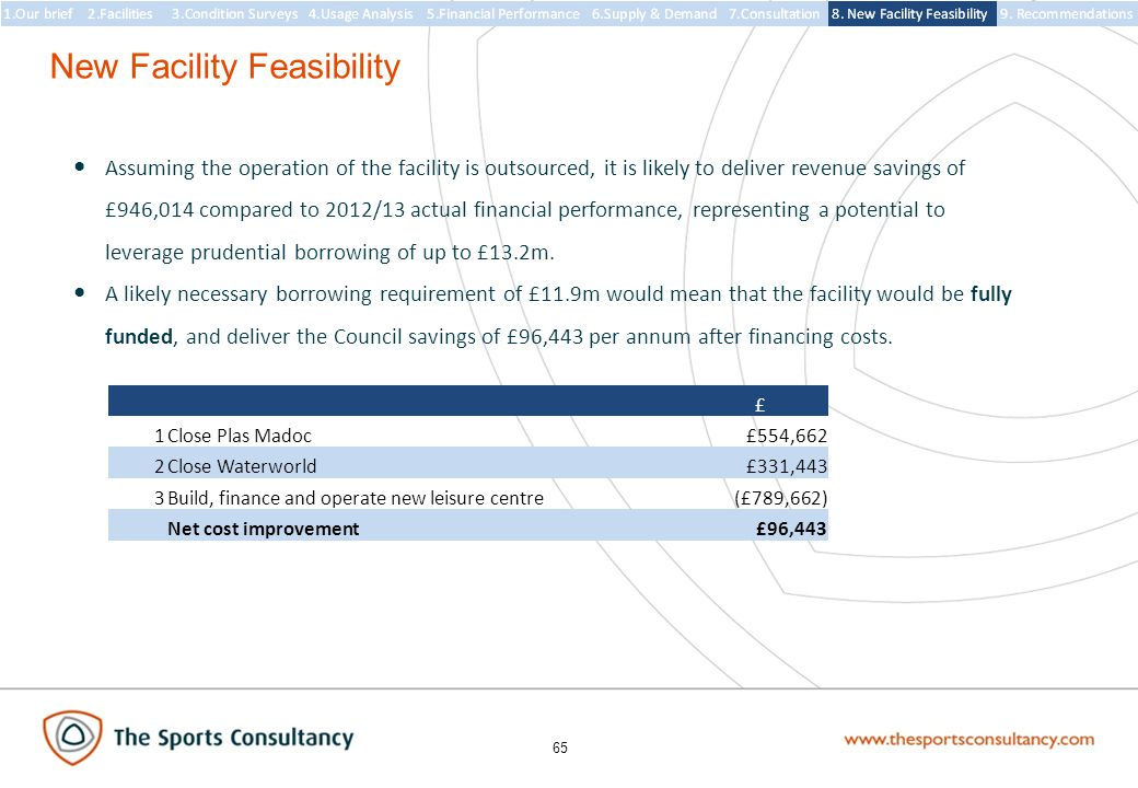 65 New Facility Feasibility Assuming the operation of the facility is outsourced, it is likely to deliver revenue savings of £946,014 compared to 2012/13 actual financial performance, representing a potential to leverage prudential borrowing of up to £13.2m.