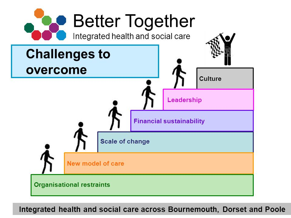 Integrated health and social care across Bournemouth, Dorset and Poole Better Together Integrated health and social care Culture Leadership Organisational restraints Scale of change New model of care Financial sustainability Challenges to overcome