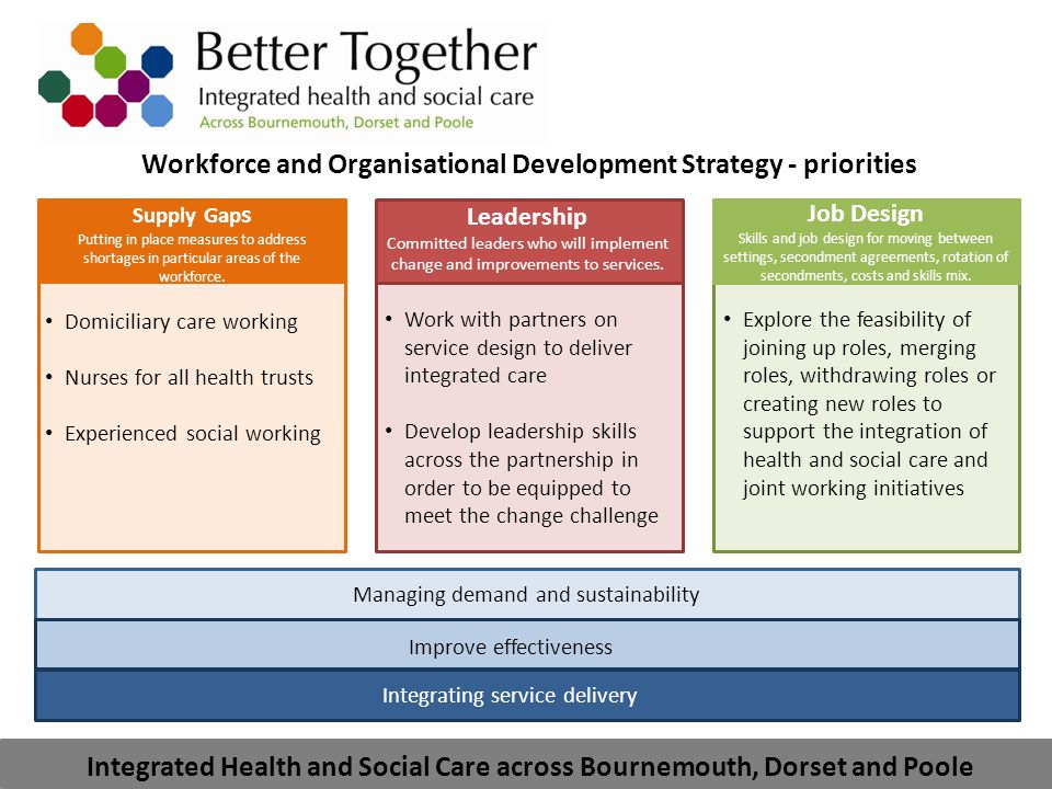 Integrated Health and Social Care across Bournemouth, Dorset and Poole Workforce and Organisational Development Strategy - priorities Retention Developing initiatives to maintain a skilled, capable, flexible, integrated workforce.