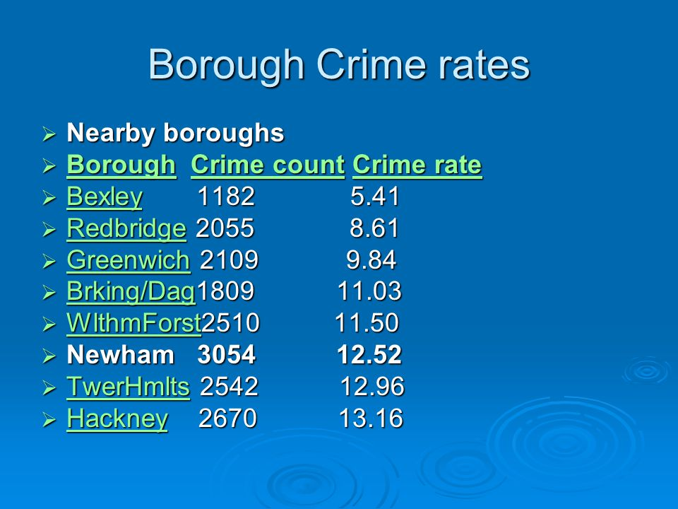 Borough Crime rates  Nearby boroughs  Borough Crime count Crime rate BoroughCrime countCrime rate BoroughCrime countCrime rate  Bexley 1182 5.41 Bexley  Redbridge 2055 8.61 Redbridge  Greenwich 2109 9.84 Greenwich  Brking/Dag1809 11.03 Brking/Dag  WlthmForst2510 11.50 WlthmForst  Newham 3054 12.52  TwerHmlts 2542 12.96 TwerHmlts  Hackney 2670 13.16 Hackney