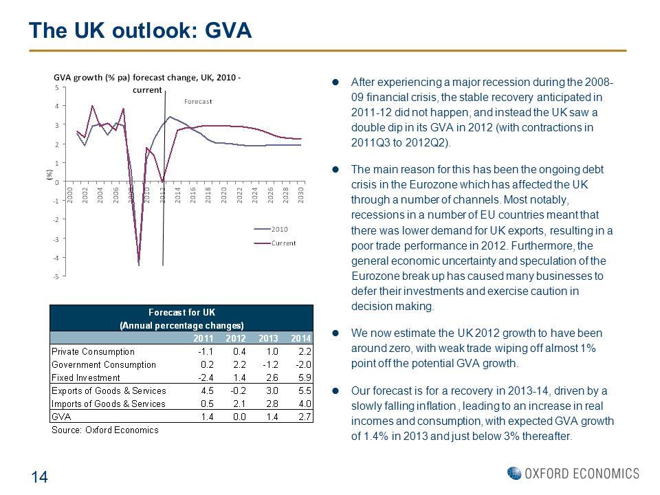 The UK outlook: GVA After experiencing a major recession during the 2008- 09 financial crisis, the stable recovery anticipated in 2011-12 did not happ